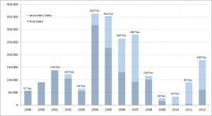 sellout graf